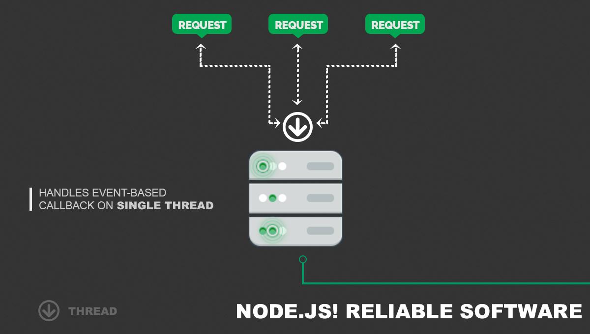 nodejs-reliable-software